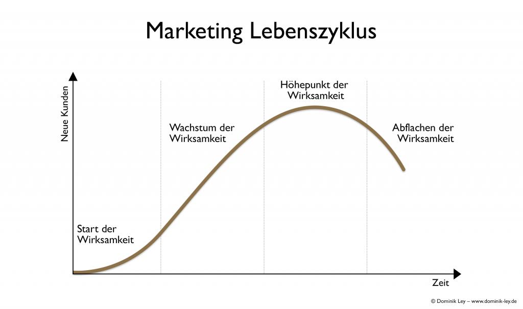 Aufbruch zum Marketingerfolg